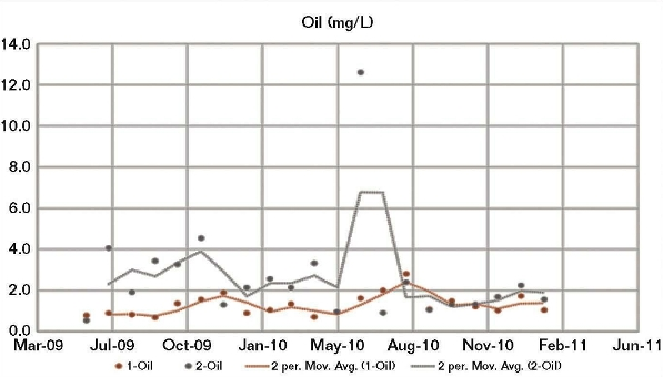 FIGURE 4: A comparison of the oil content for CWS 1 vs. CWS 2 shows a spike in June 2010 for CWS 2.