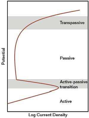 FIGURE 3 The narrow ranges of potentials that cause SCC at the active-to-passive transition and transpassive regions.