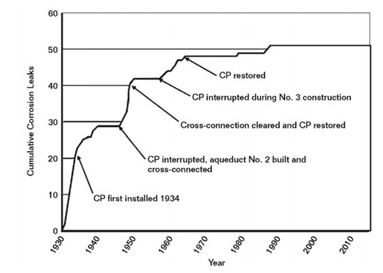 FIGURE 1 Thirty years of CP operation and its benefit in extending the service life of the Mokelumne transmission line. Courtesy of EBMUD—Mark Lewis.