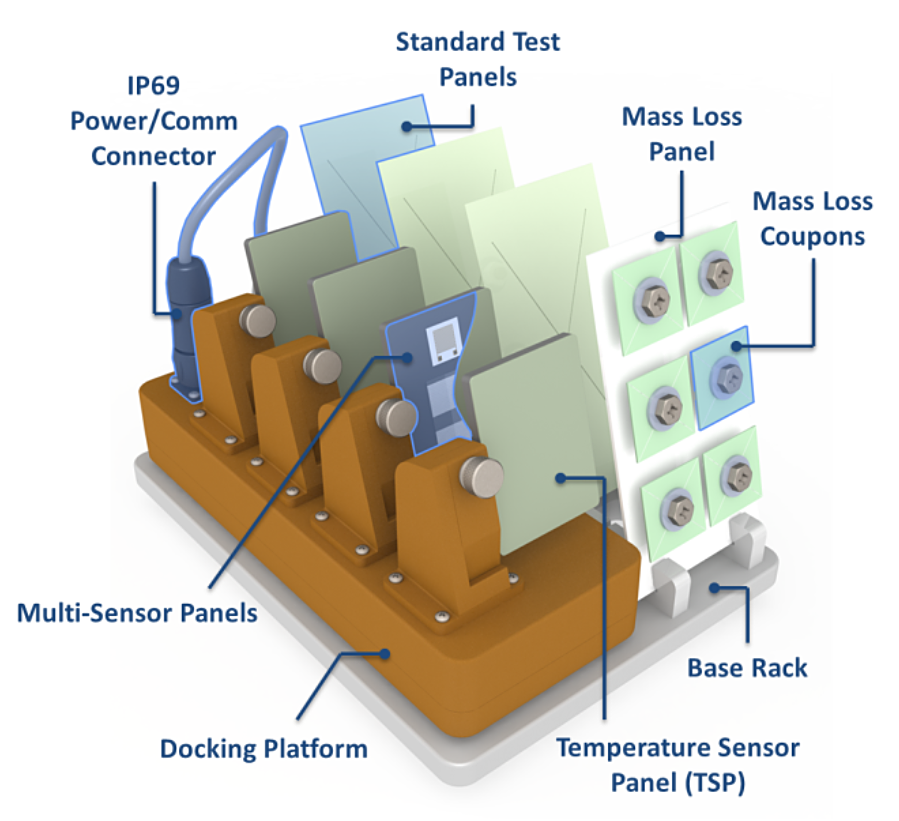 Model of the complete CorRES test rack and docking platform assembly with panel array, standard test panels, and mass loss coupons. Image courtesy of Luna Innovations.