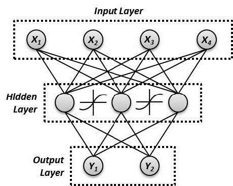 Schematic of a three-layer, fully interconnected neural network. Image by Luna, Inc.