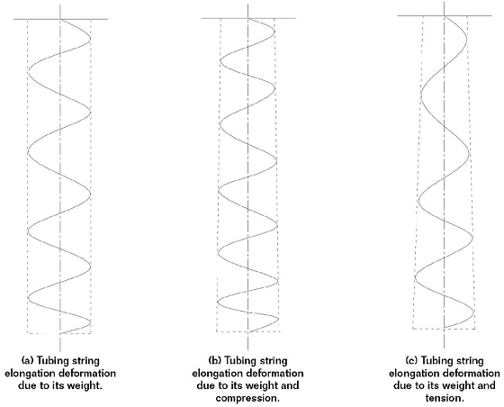FIGURE 6: The diagrams show deformation of tubing string under different loads.