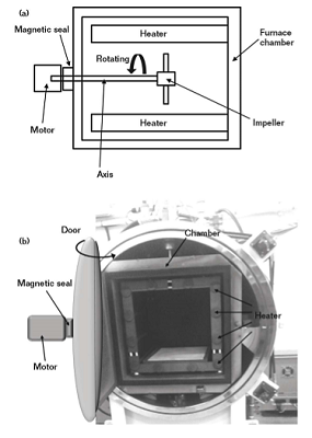 A schematic diagram of the vacuum furnace and (b) the actual furnace equipment.