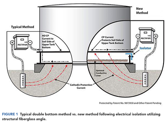 The of Double Bottom Tank Cathodic Protection Day Tanks Duple Wiring Diagrams on