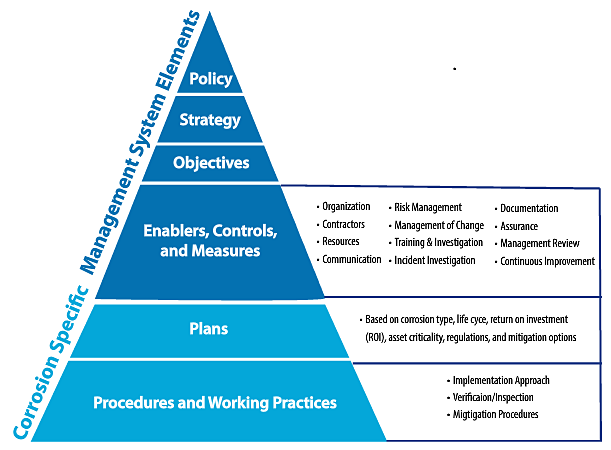 FIGURE 1 Corrosion Management System Pyramid. Figure courtesy of NACE International.