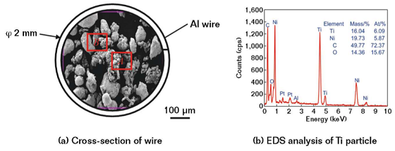 FIGURE 1 Morphology and EDS analysis of Ti-Ni powder-cored, aluminum-sheathed wire.