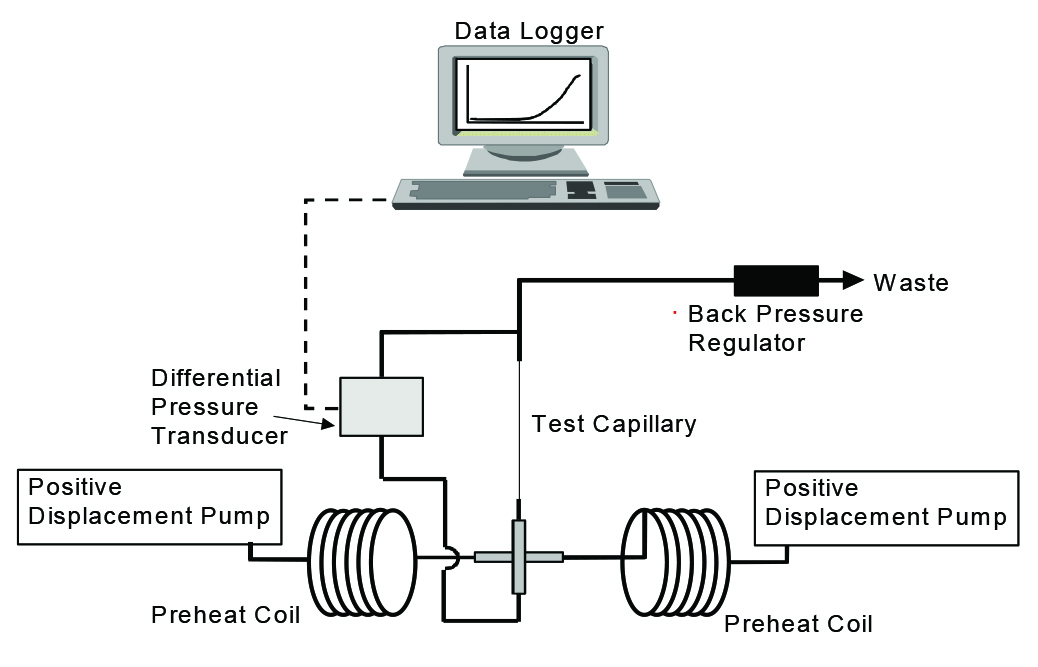 FIGURE 3 The DSL rig schematic.