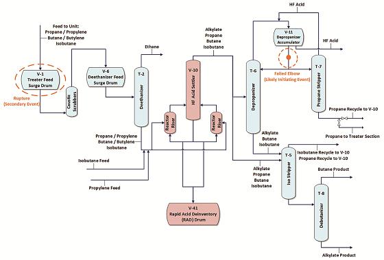 A process flow diagram of the HF alkylation unit. Indicated in orange are two equipment failure locations, while equipment in red is the alkylation reaction section and the RAD drum, to which the HF can be routed. Image courtesy of CSB.