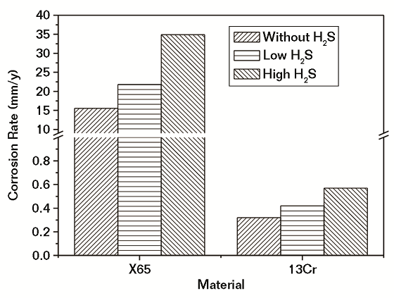 Fig. 3 Corrosion rates of steels in water saturated with SC CO2 with different H2S contents.