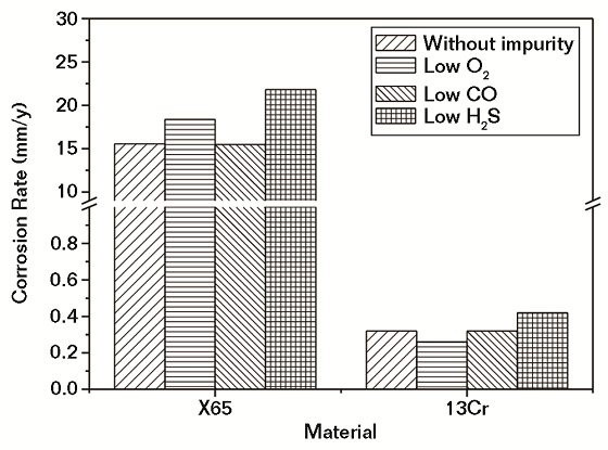 Fig. 4 Corrosion rates of steels in water saturated with SC CO2 without and with a low level of impurities.
