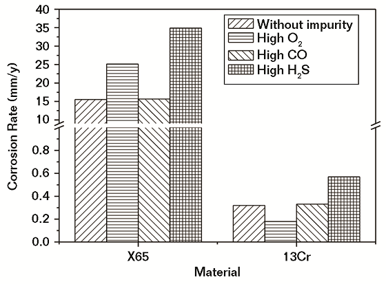 Fig. 5 Corrosion rates of steels in water saturated with SC CO2 without and with a high level of impurities.