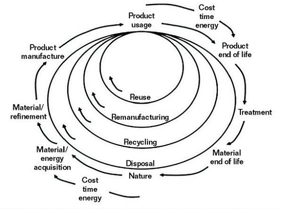 FIGURE 1 Loops of cycles of materials and energy in the circular economy.