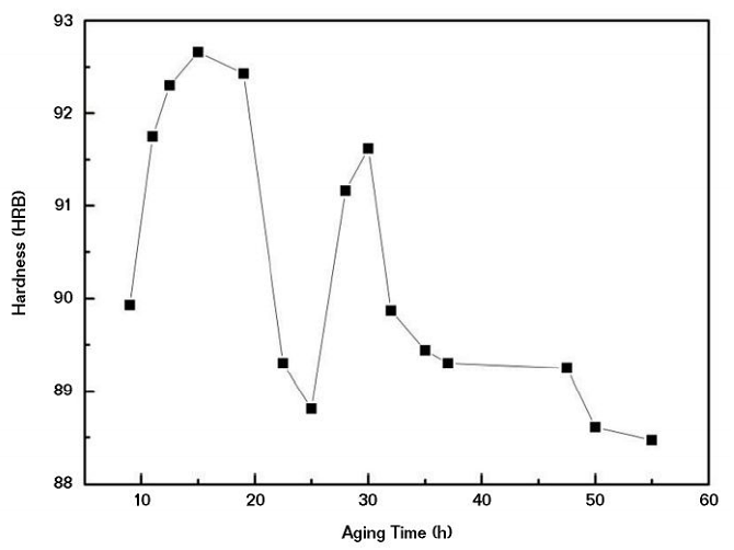 FIGURE 1 The aging hardening curve of AA7075.