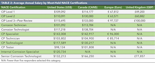NACE International's Annual Corrosion Career Survey Results for 2015