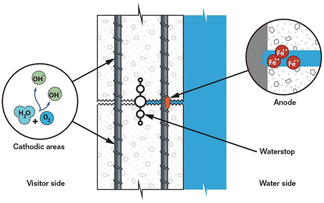 FIGURE 1:  The schematic shows localized corrosion of rebar on the inside of the tank.