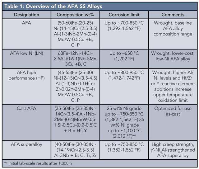 Alumina-Forming Austenitic Alloys Resist High-Temperature