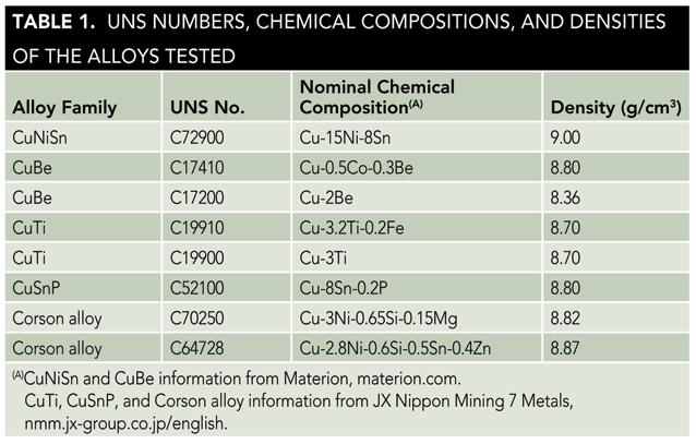 Corrosion of copper alloys in consumer electronics