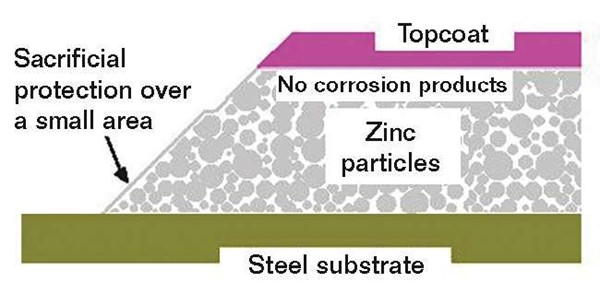 What Do You Know about Inorganic Zinc Coatings?