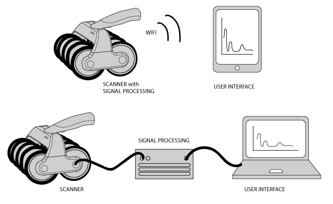 The rolling scanner can send relevant data to laptop computers or tablets through wired or wireless connections. Images courtesy of Elop.